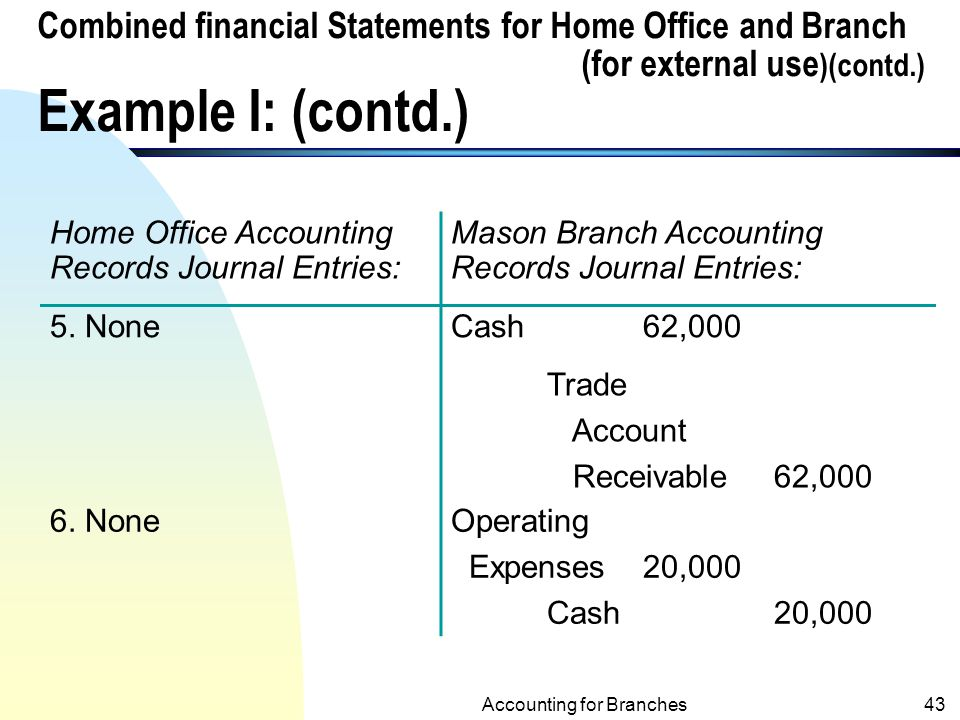 Accounting for Branches