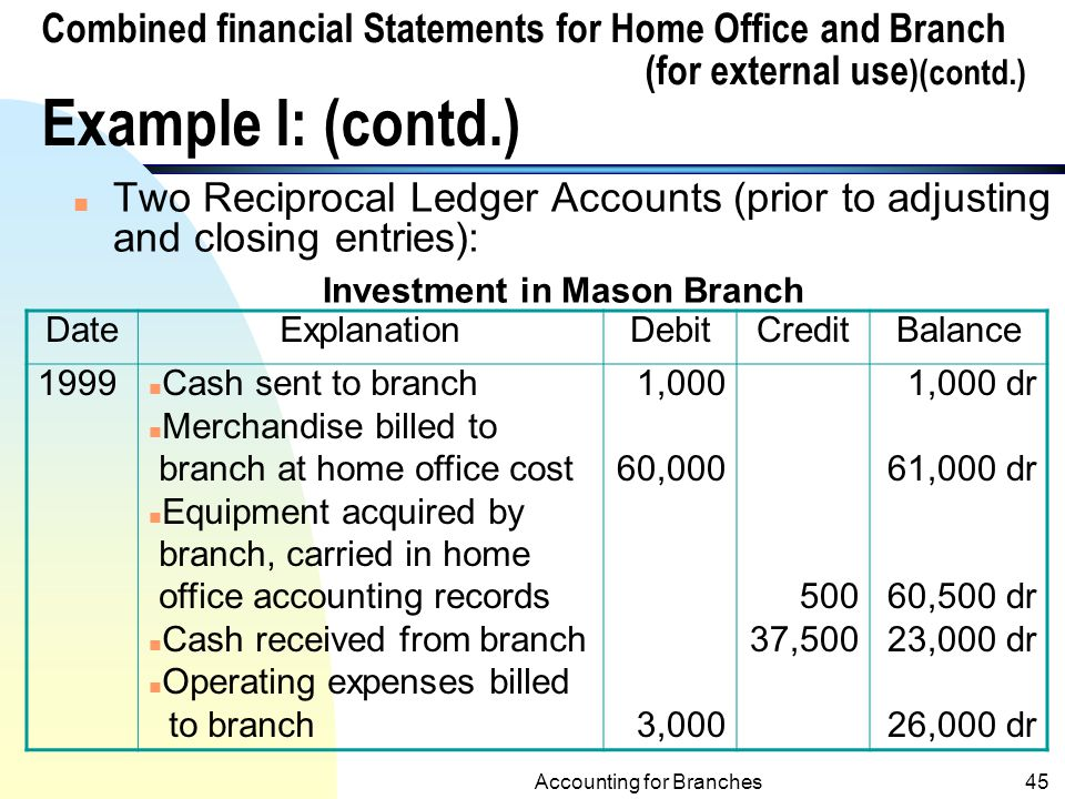 Investment in Mason Branch