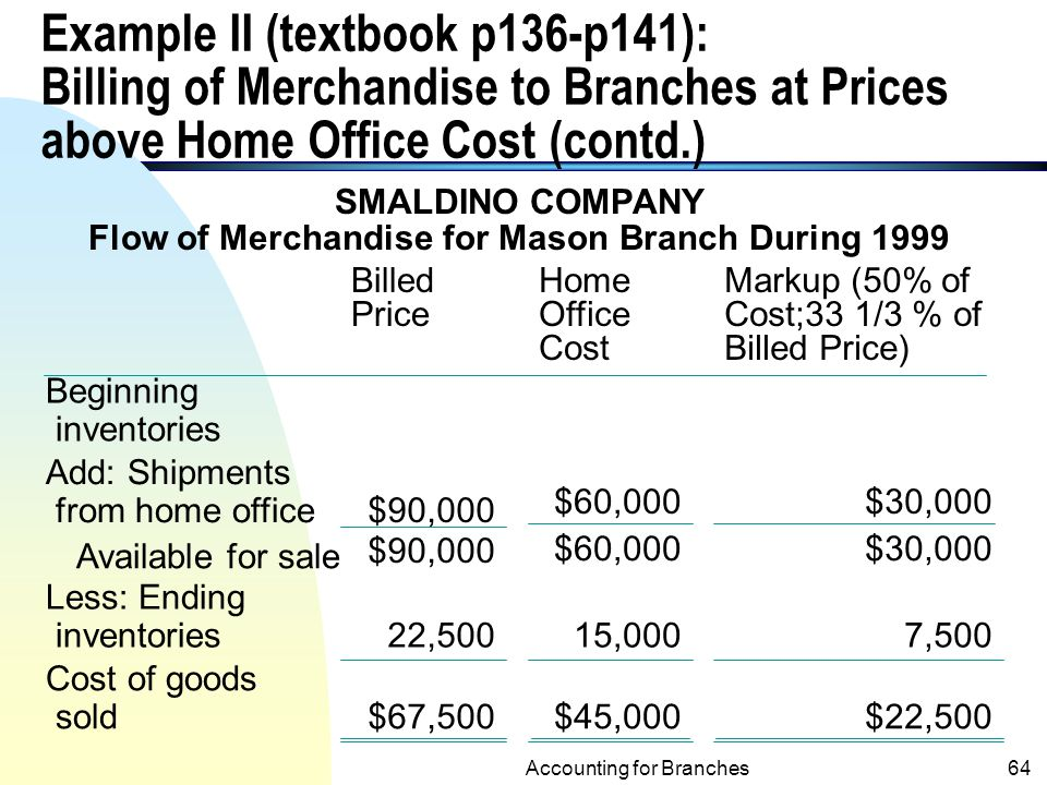 Flow of Merchandise for Mason Branch During 1999