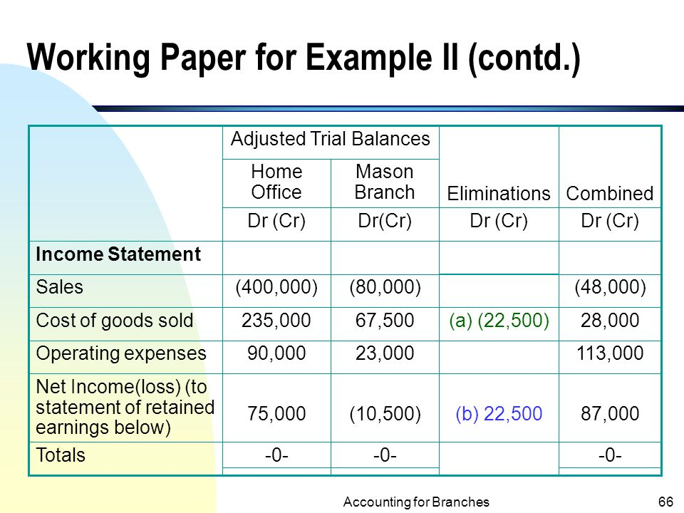 Working Paper for Example II (contd.)