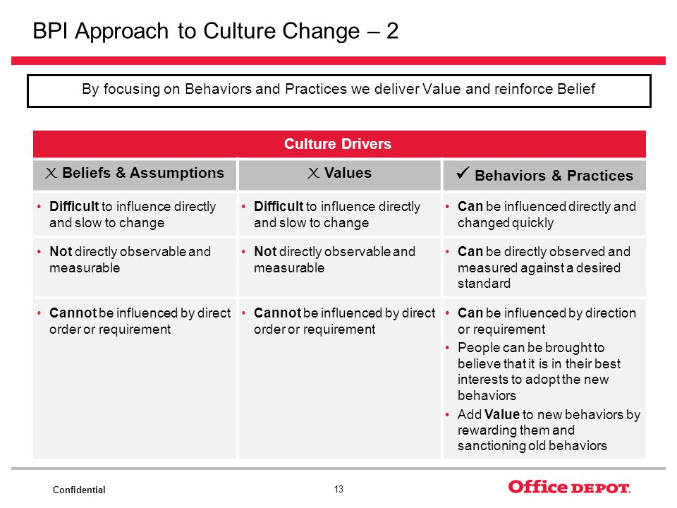 BPI Approach to Culture Change – 2