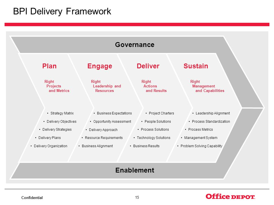 BPI Delivery Framework
