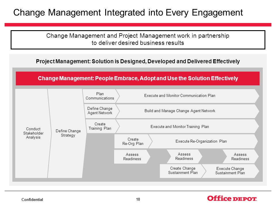 Change Management Integrated into Every Engagement