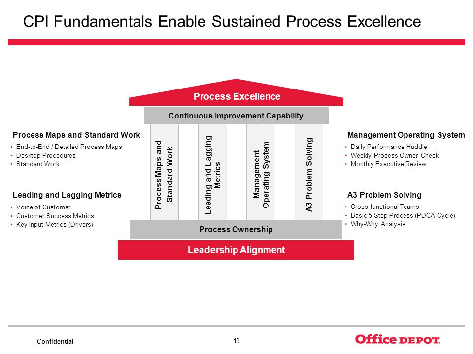 CPI Fundamentals Enable Sustained Process Excellence