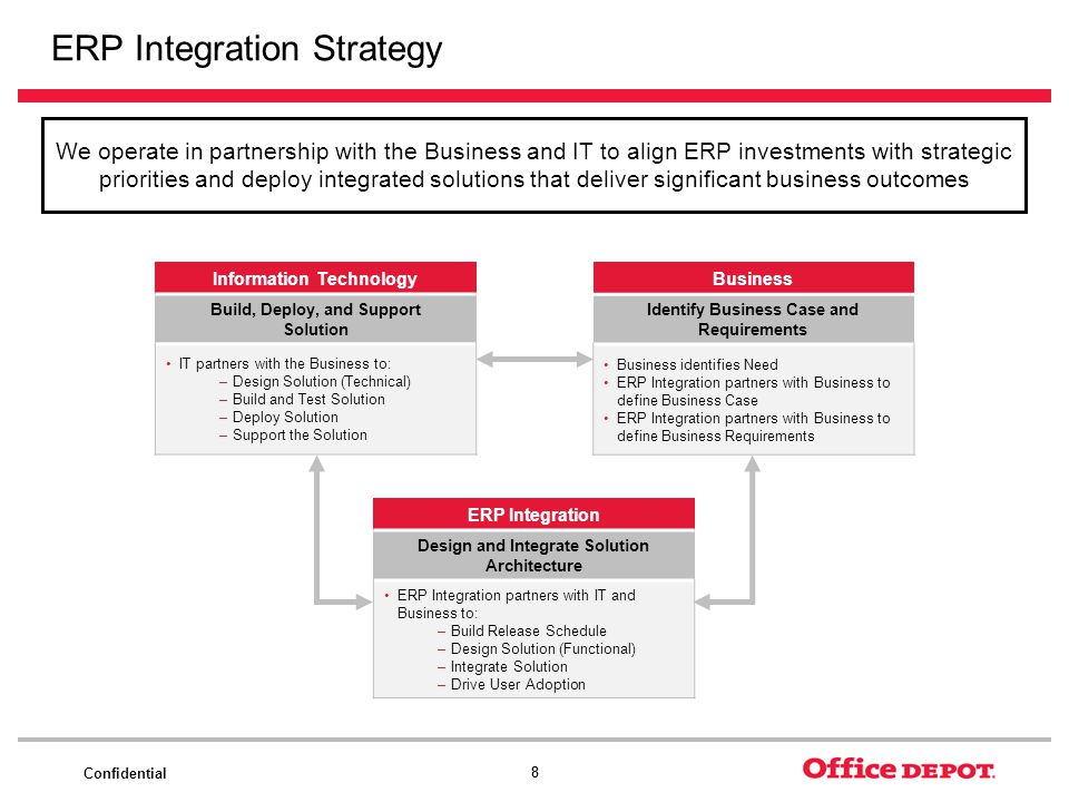 ERP Integration Strategy