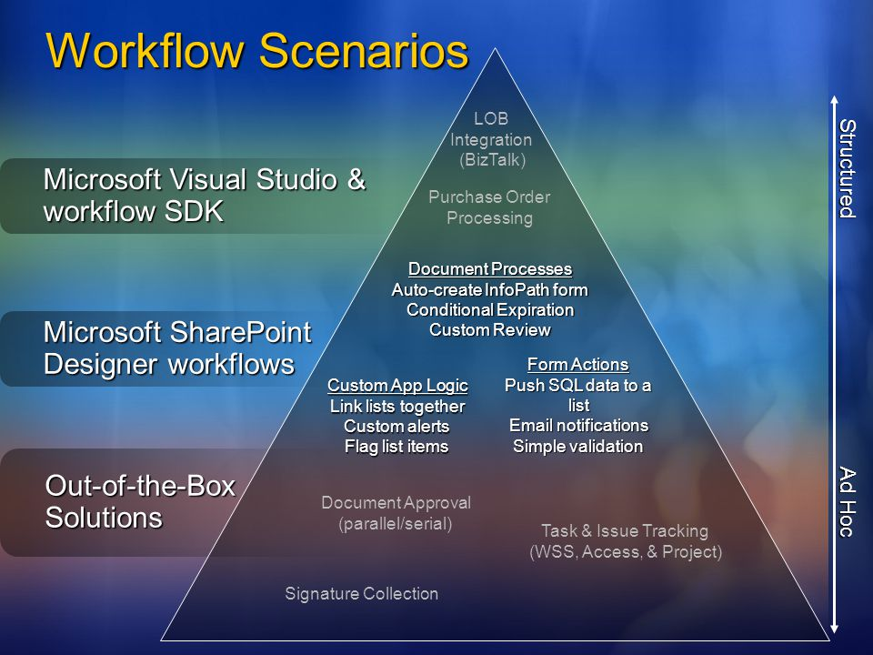 Workflow Scenarios Microsoft Visual Studio & workflow SDK