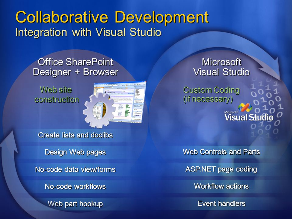 Collaborative Development Integration with Visual Studio