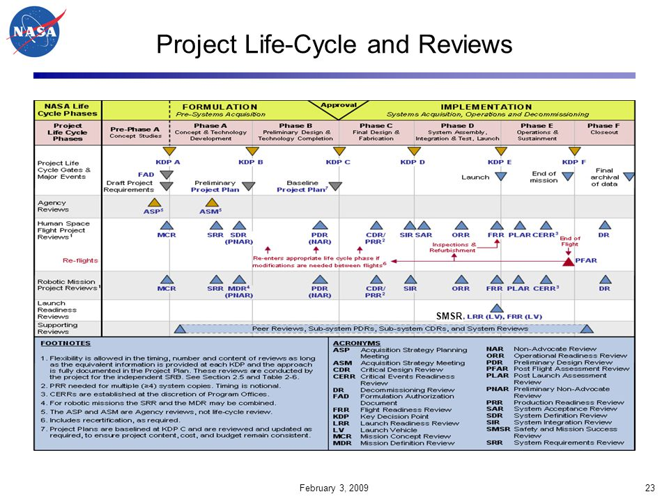 Project Life-Cycle and Reviews