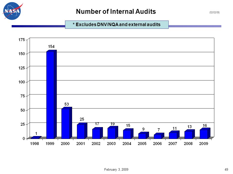 Number of Internal Audits