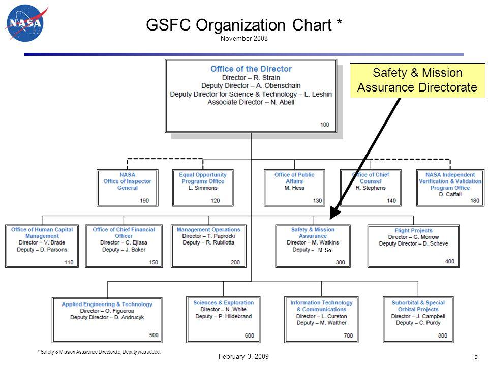 GSFC Organization Chart * November 2008