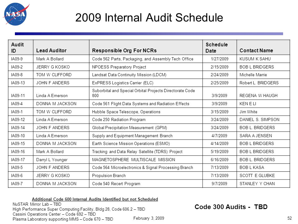 Additional Code 600 Internal Audits Identified but not Scheduled