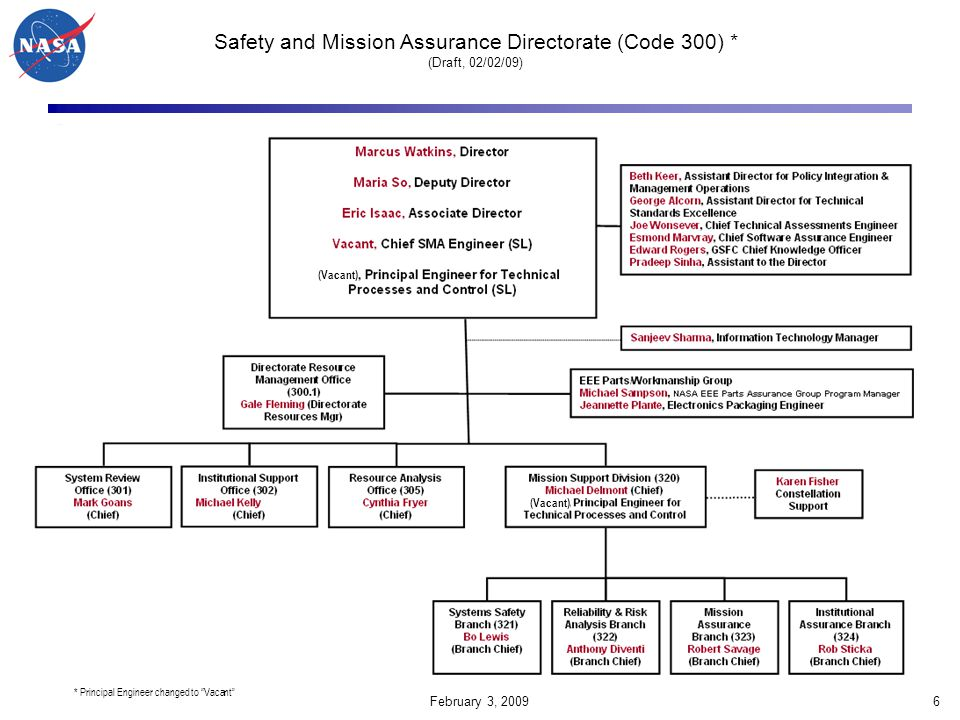 Safety and Mission Assurance Directorate (Code 300) * (Draft, 02/02/09)