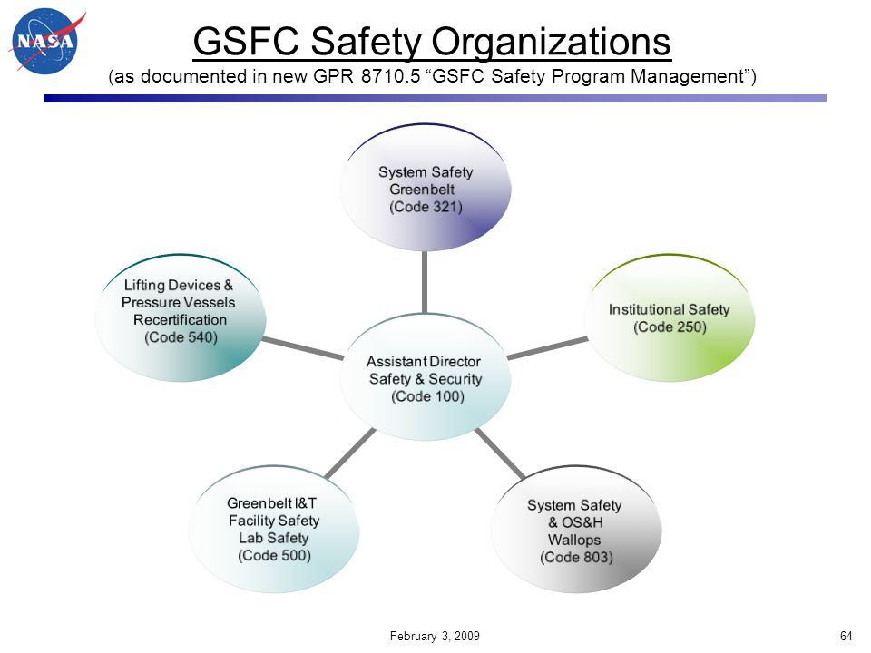 GSFC Safety Organizations (as documented in new GPR 8710