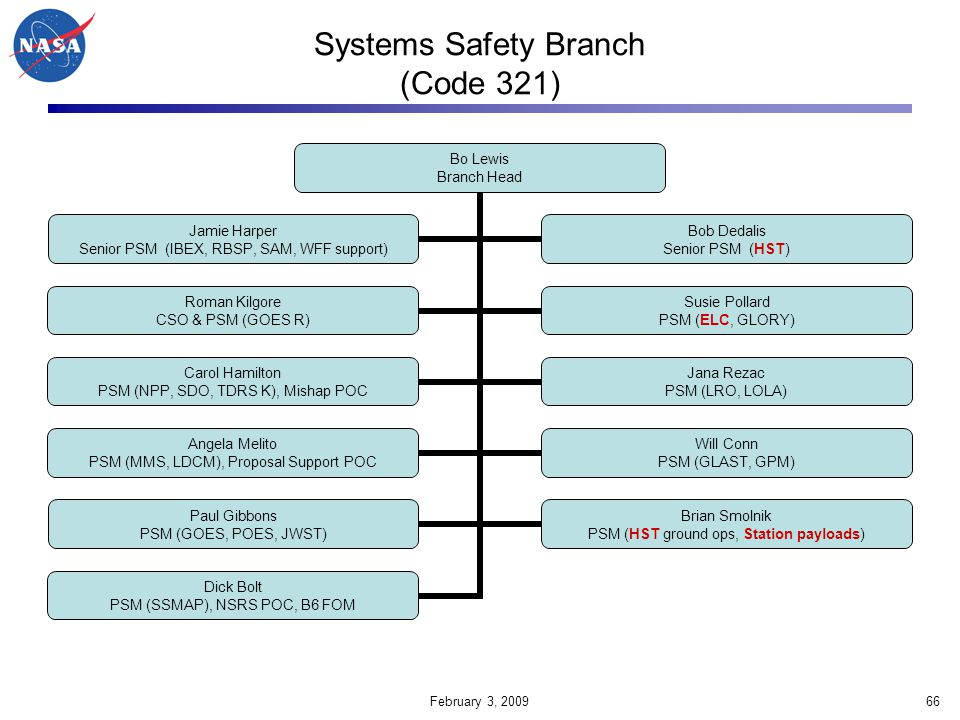 Systems Safety Branch (Code 321)