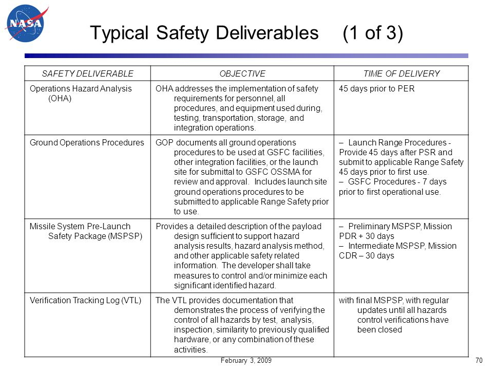 Typical Safety Deliverables (1 of 3)