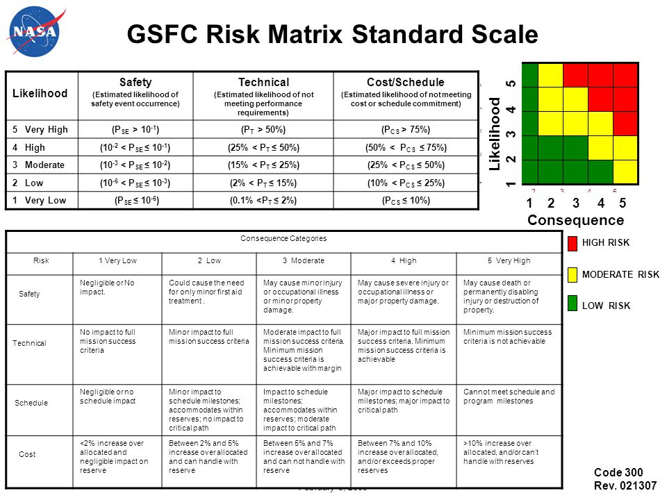 GSFC Risk Matrix Standard Scale