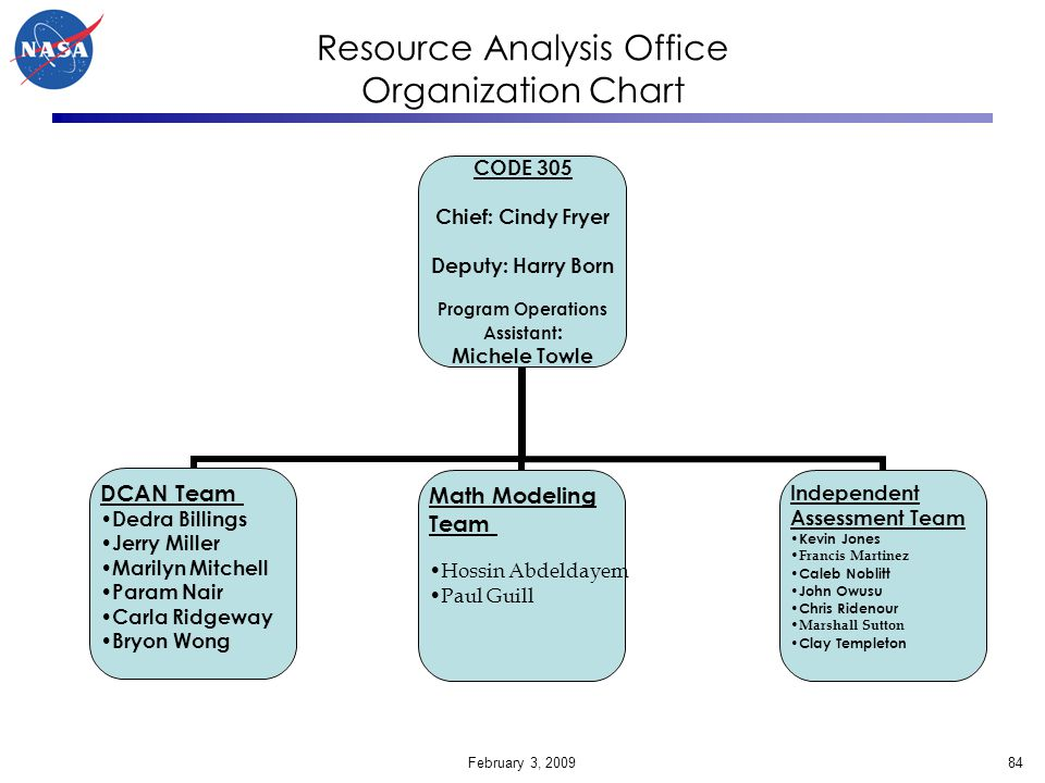 Resource Analysis Office Organization Chart