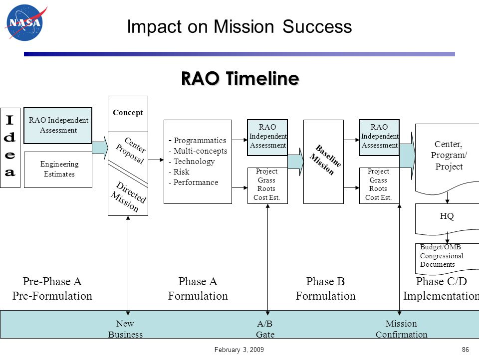 Impact on Mission Success