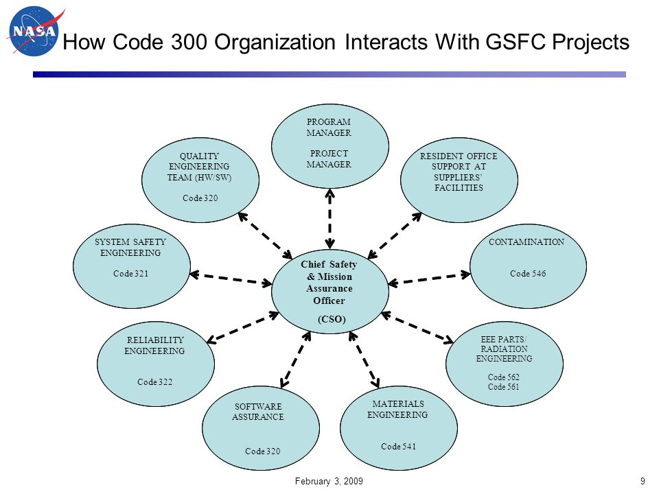 How Code 300 Organization Interacts With GSFC Projects