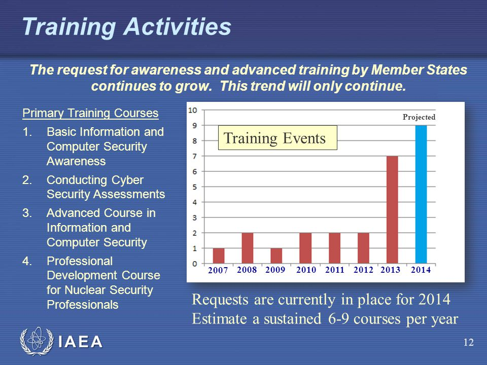 Training Activities Training Events