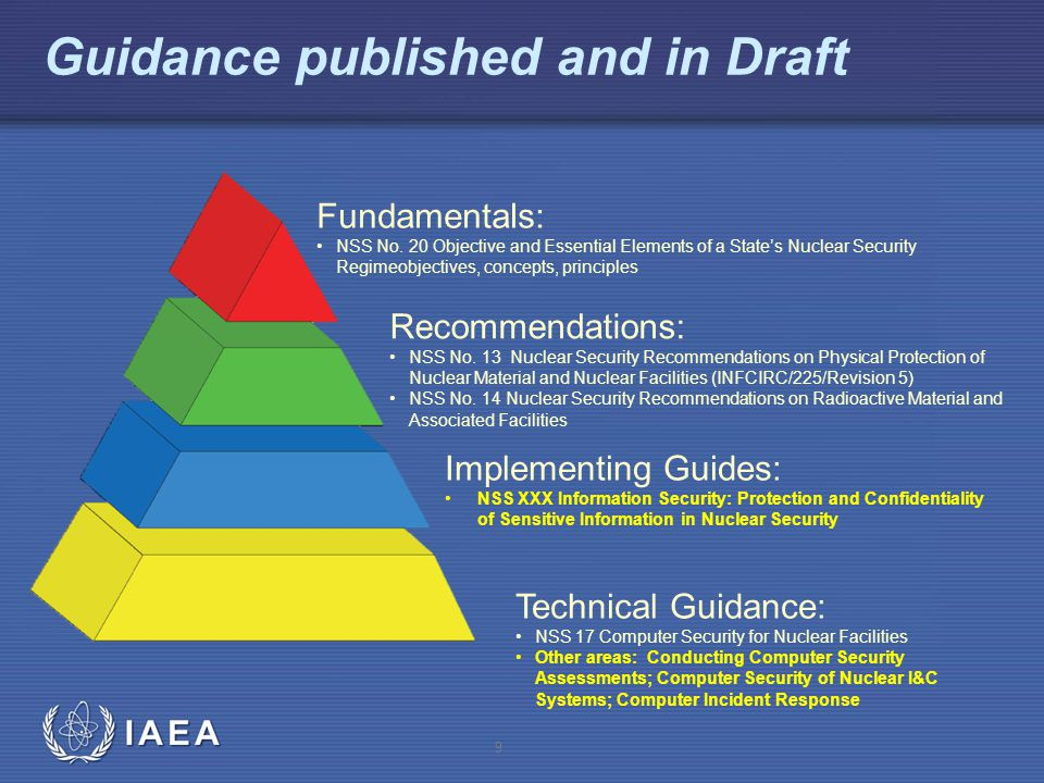 Guidance published and in Draft