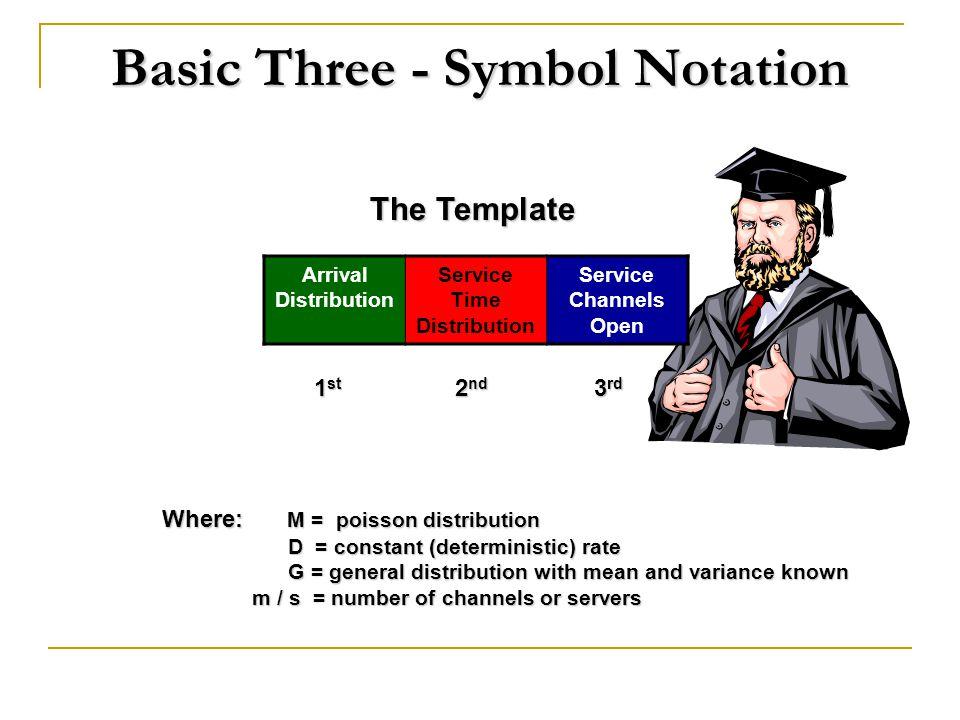 Basic Three - Symbol Notation
