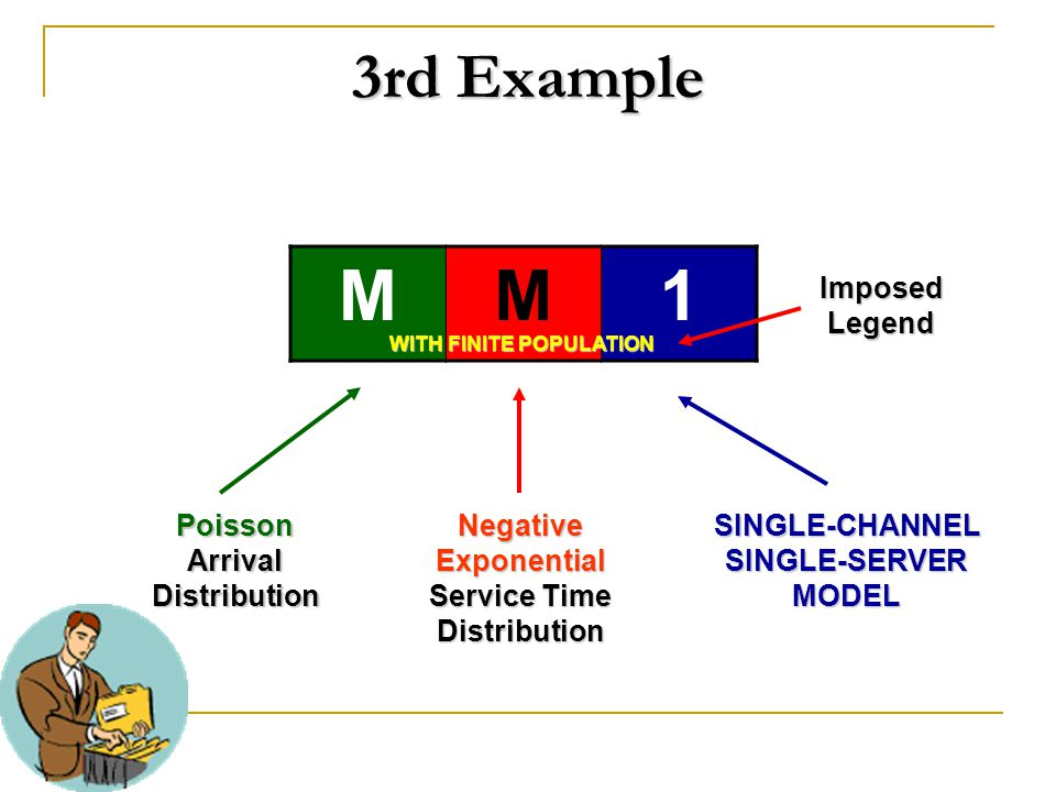 M 1 3rd Example Imposed Legend Poisson Arrival Distribution Negative