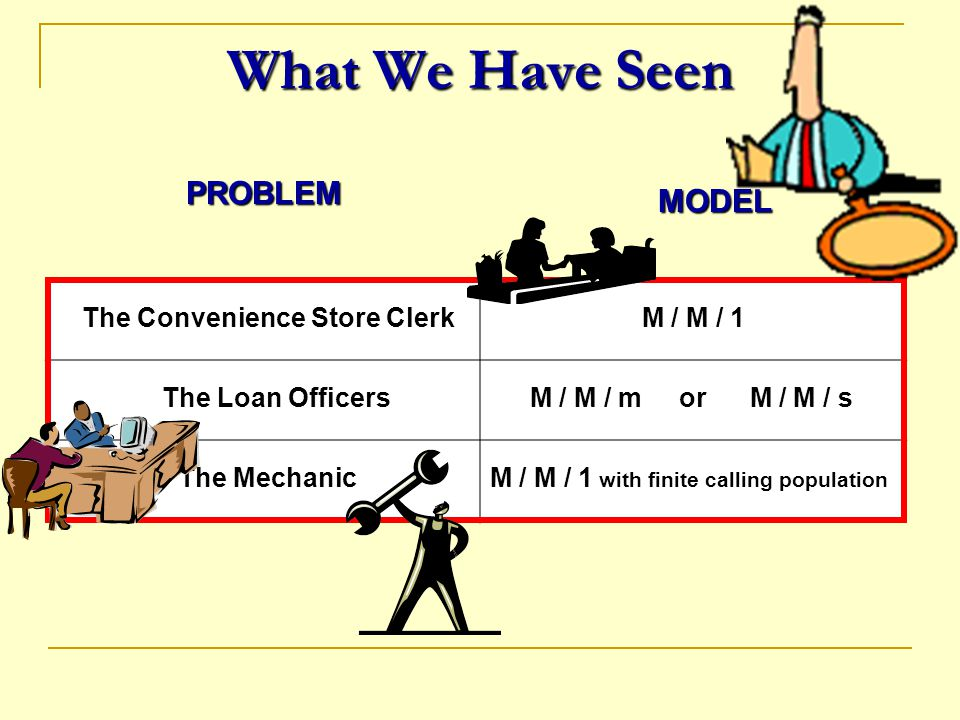 What We Have Seen PROBLEM MODEL The Convenience Store Clerk M / M / 1