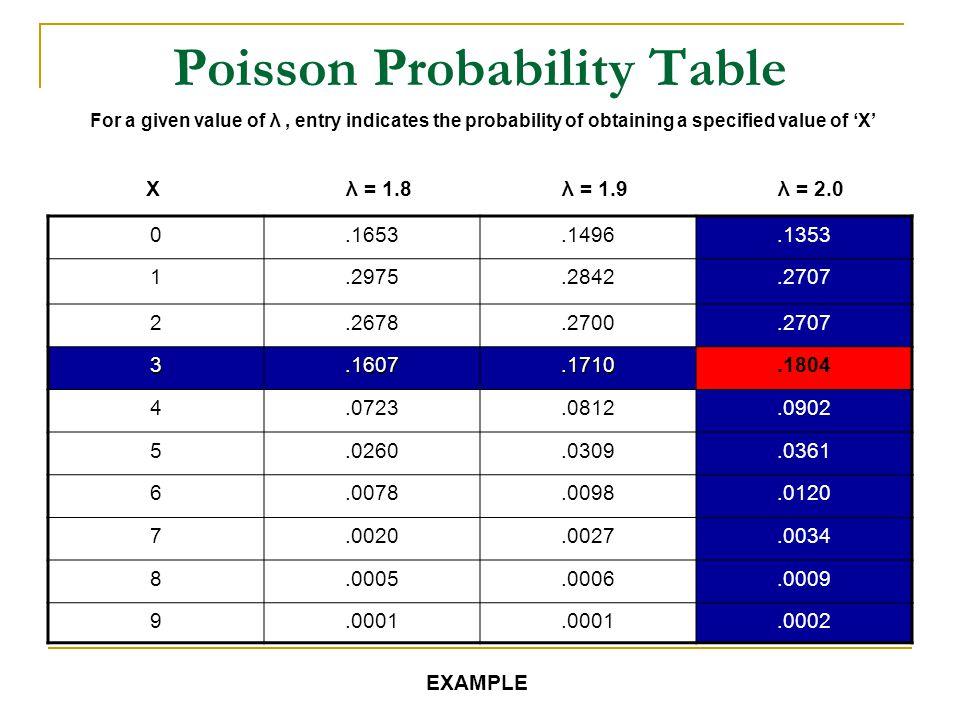 Poisson Probability Table
