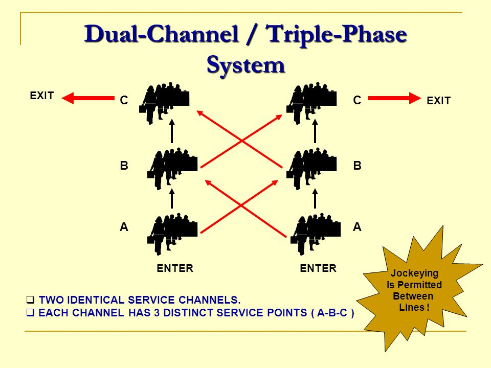 Dual-Channel / Triple-Phase System