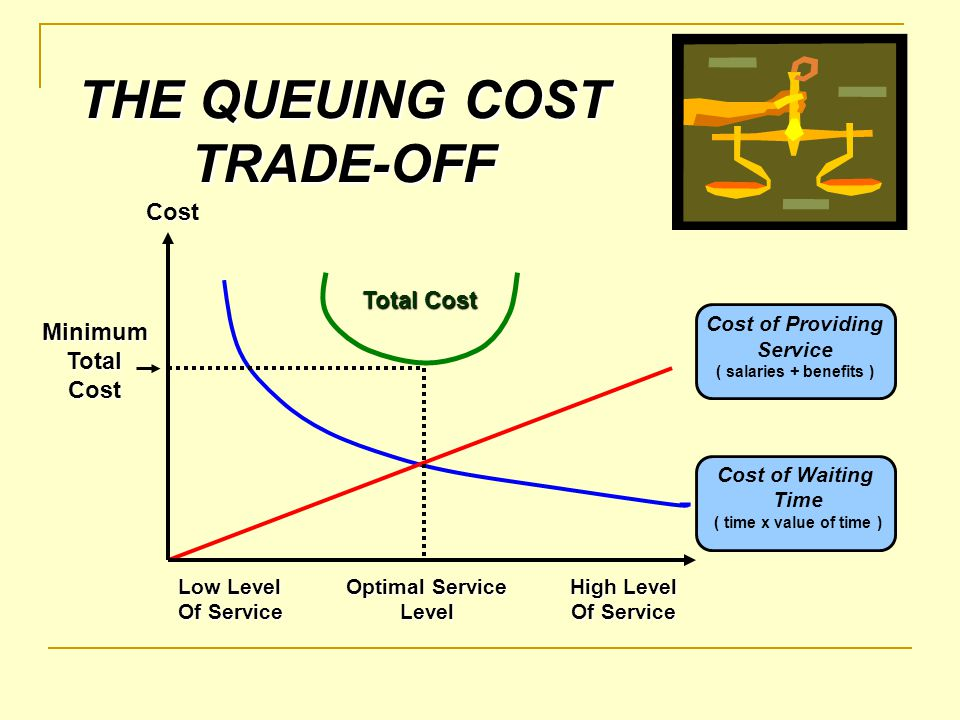 THE QUEUING COST TRADE-OFF
