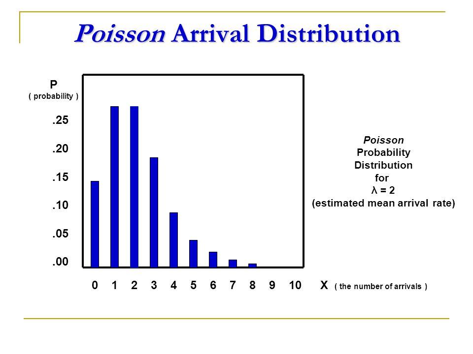 Poisson Arrival Distribution