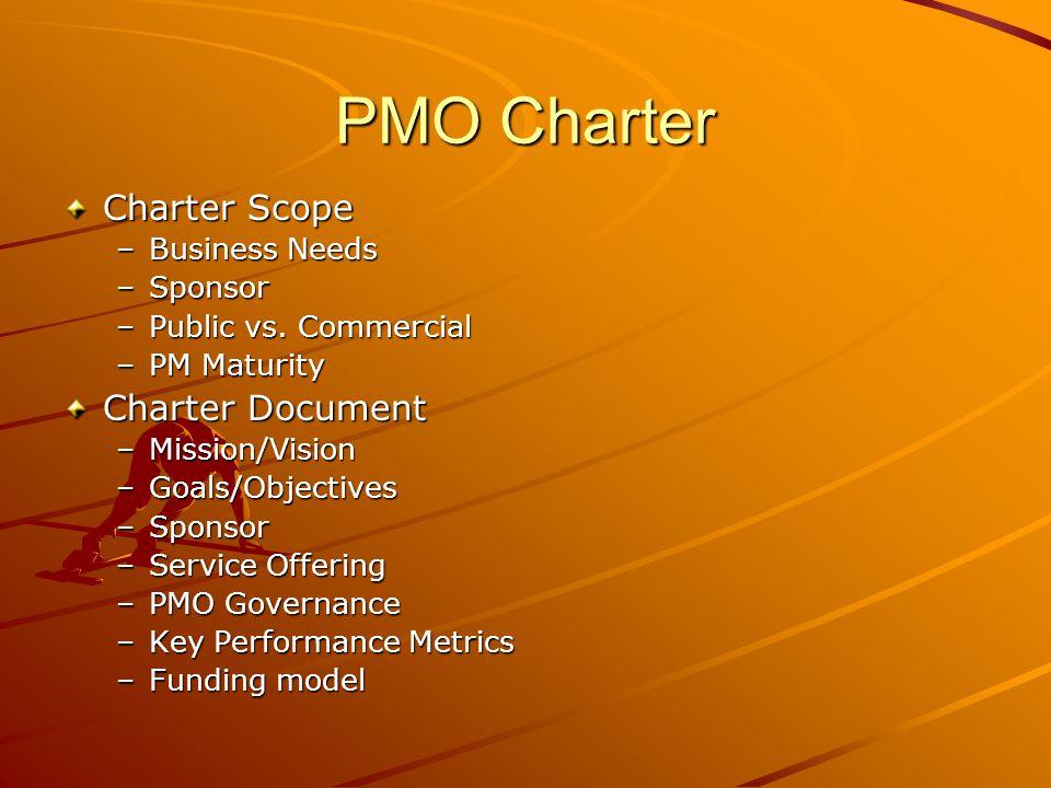 PMO Charter Charter Scope Charter Document Business Needs Sponsor