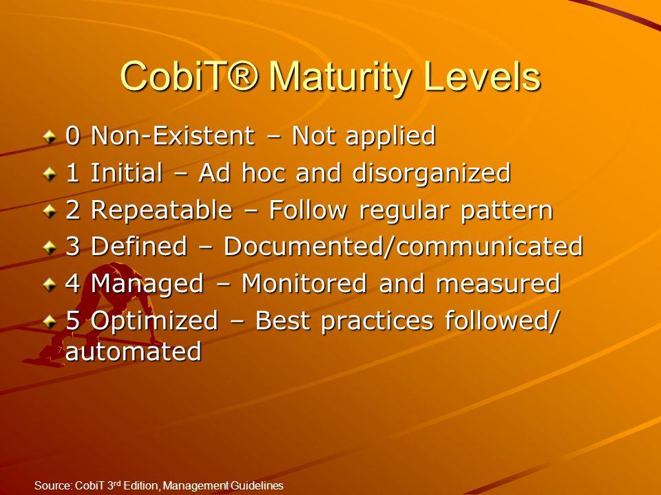 CobiT® Maturity Levels