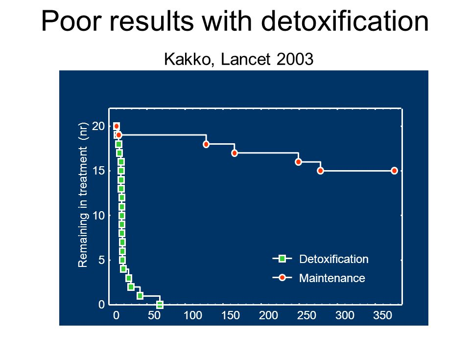 Poor results with detoxification Kakko, Lancet 2003