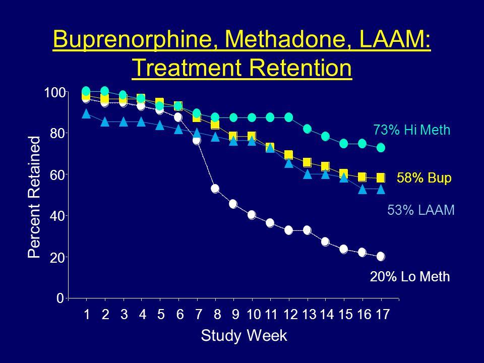 Buprenorphine, Methadone, LAAM: Treatment Retention