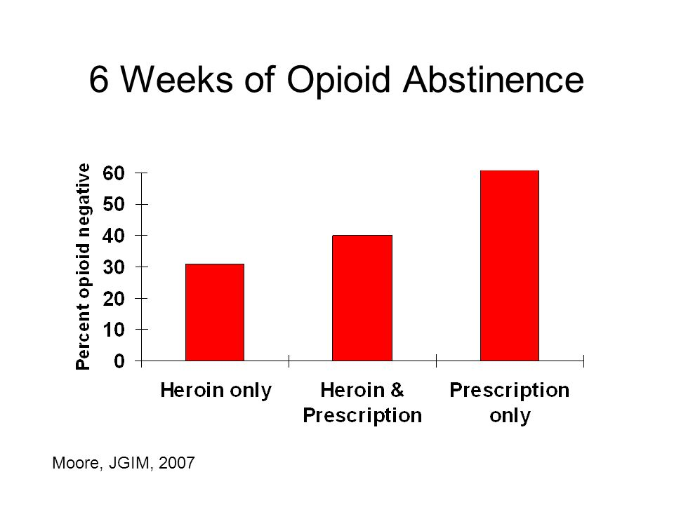 6 Weeks of Opioid Abstinence