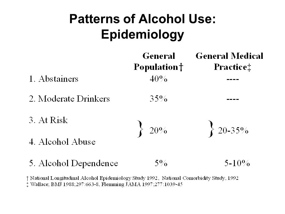 Patterns of Alcohol Use: Epidemiology
