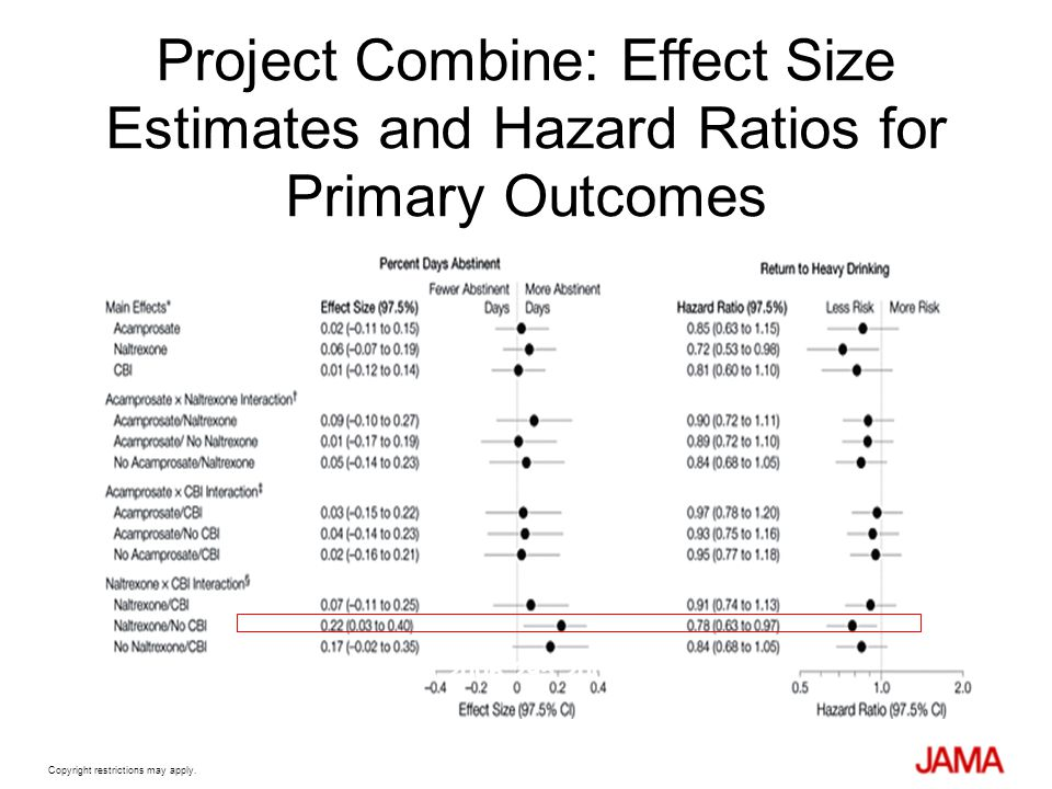 Project Combine: Effect Size Estimates and Hazard Ratios for Primary Outcomes