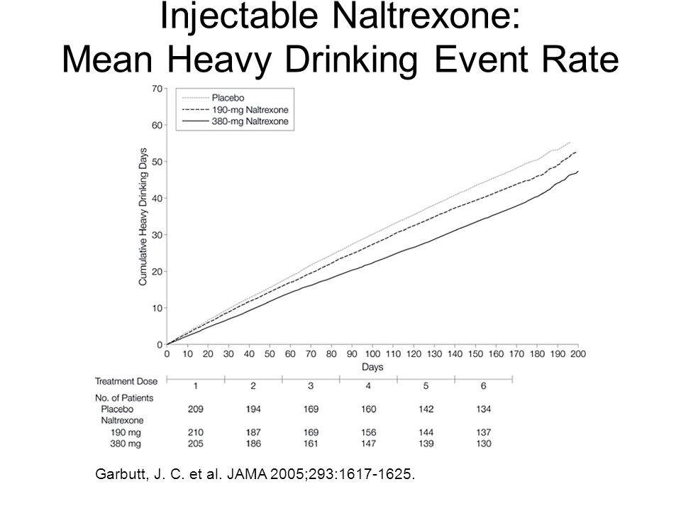Injectable Naltrexone: Mean Heavy Drinking Event Rate