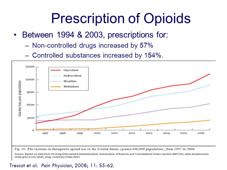 Prescription of Opioids