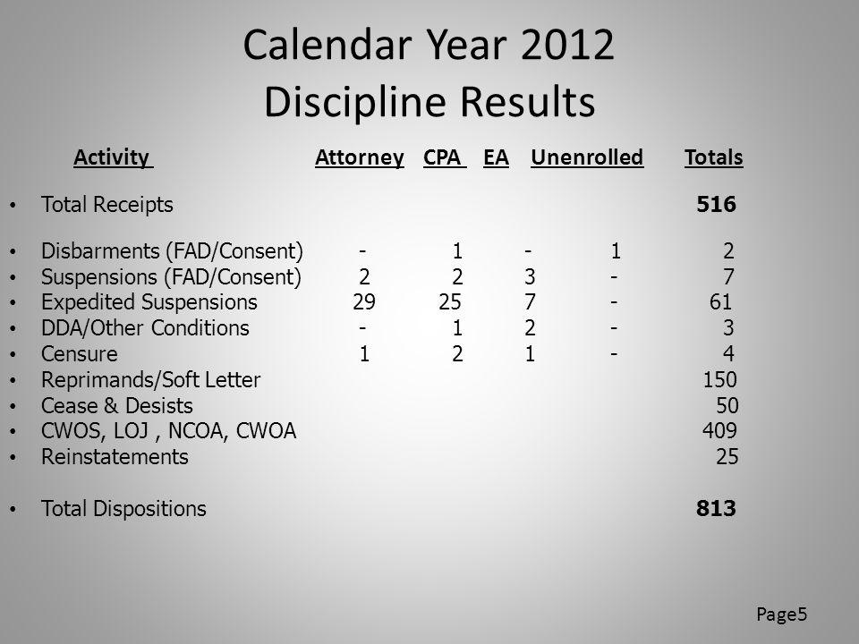 Calendar Year 2012 Discipline Results