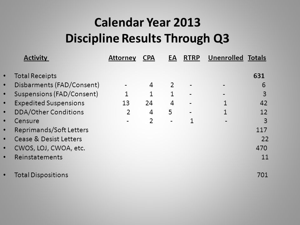 Calendar Year 2013 Discipline Results Through Q3
