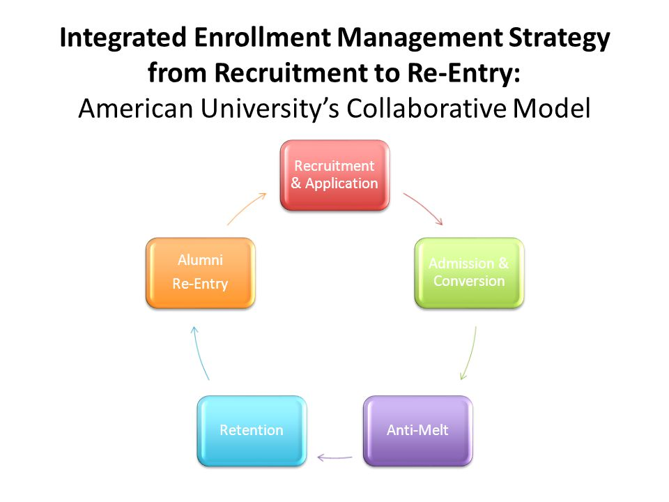 Integrated Enrollment Management Strategy from Recruitment to Re-Entry: American University's Collaborative Model