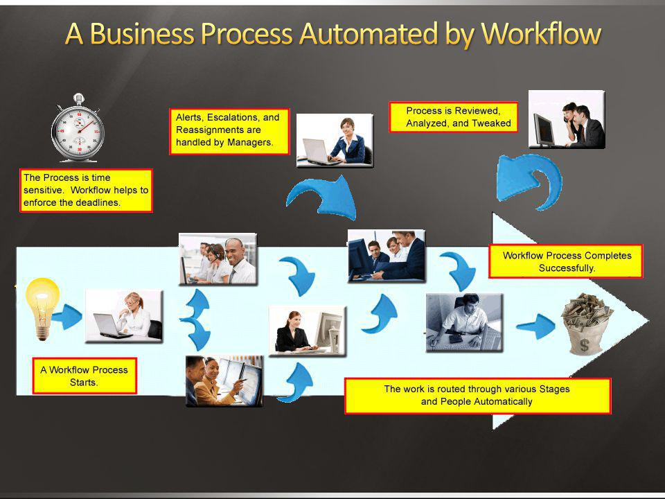 A Business Process Automated by Workflow