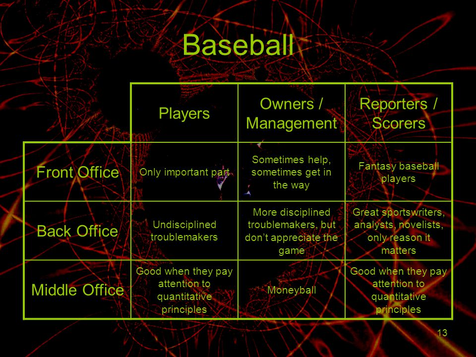 Baseball Players Owners / Management Reporters / Scorers Front Office