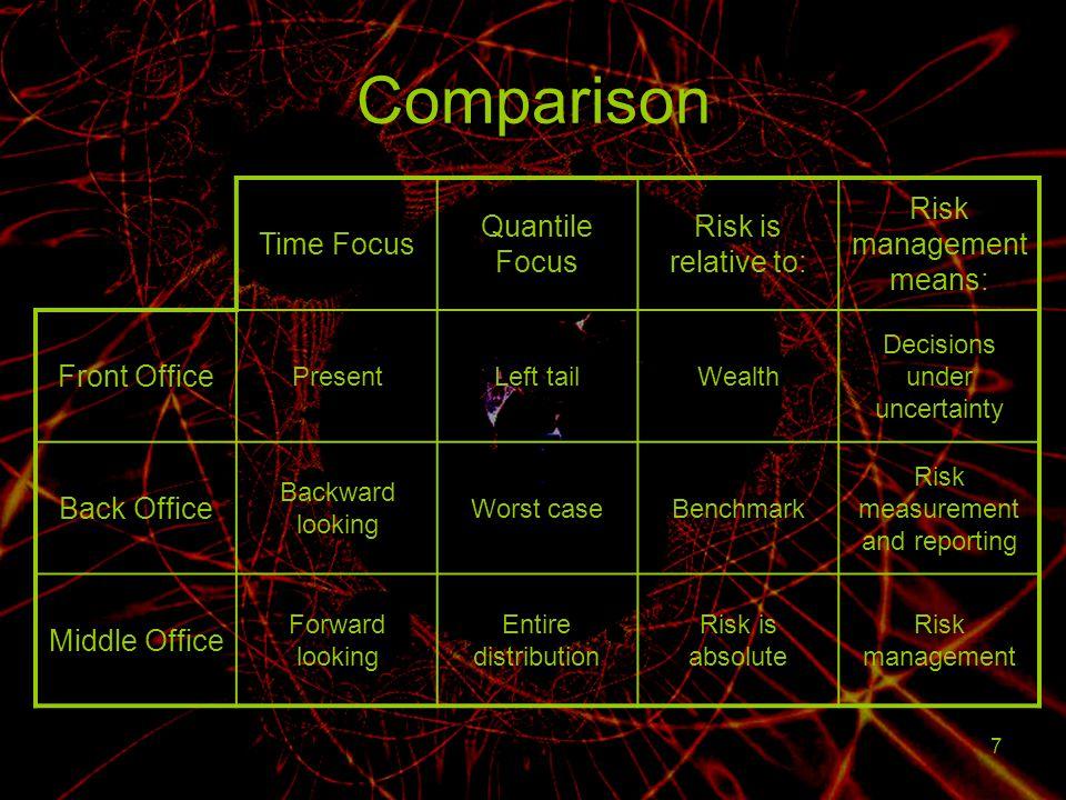 Comparison Time Focus Quantile Focus Risk is relative to: