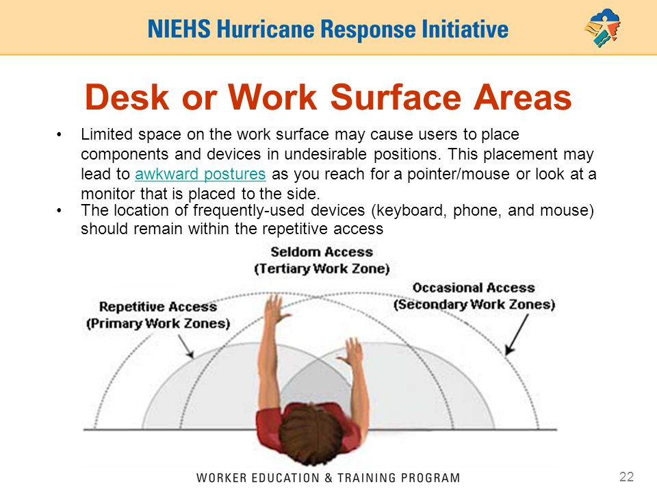 Desk or Work Surface Areas