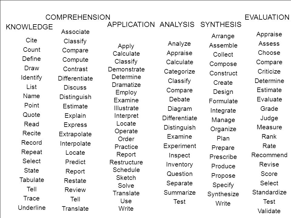 COMPREHENSION EVALUATION APPLICATION ANALYSIS SYNTHESIS KNOWLEDGE