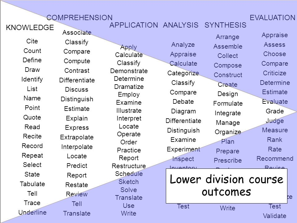 Lower division course outcomes COMPREHENSION EVALUATION APPLICATION